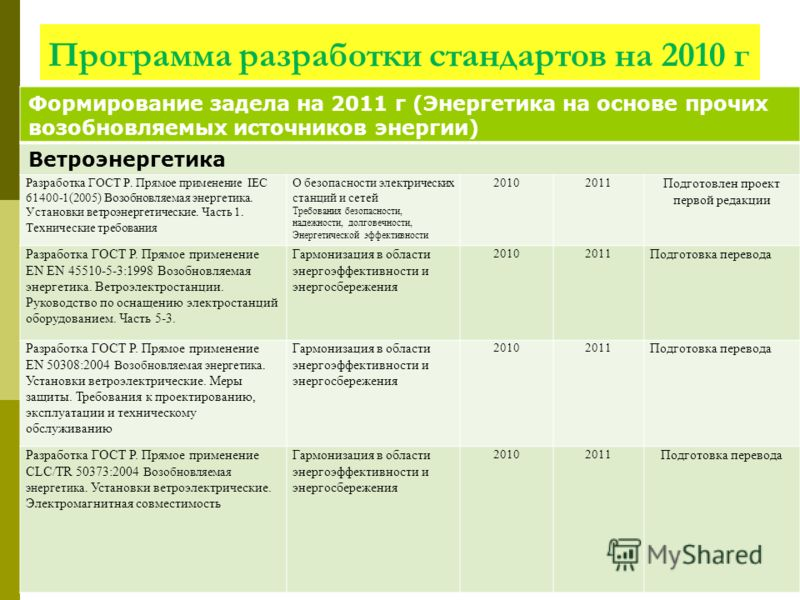 Программа разработки стандартов на 2010 г Формирование задела на 2011 г (Энергетика на основе прочих возобновляемых источников энергии) Ветроэнергетика Разработка ГОСТ Р. Прямое применение IEC 61400-1(2005) Возобновляемая энергетика. Установки ветроэ