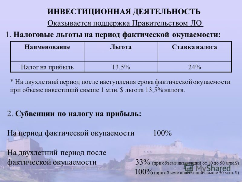 ИНВЕСТИЦИОННАЯ ДЕЯТЕЛЬНОСТЬ Оказывается поддержка Правительством ЛО 1. Налоговые льготы на период фактической окупаемости: НаименованиеЛьготаСтавка налога Налог на прибыль13,5%24% * На двухлетний период после наступления срока фактической окупаемости