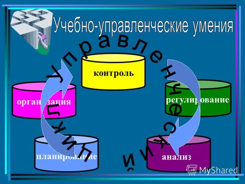 планирование организацияконтрольрегулирование анализ