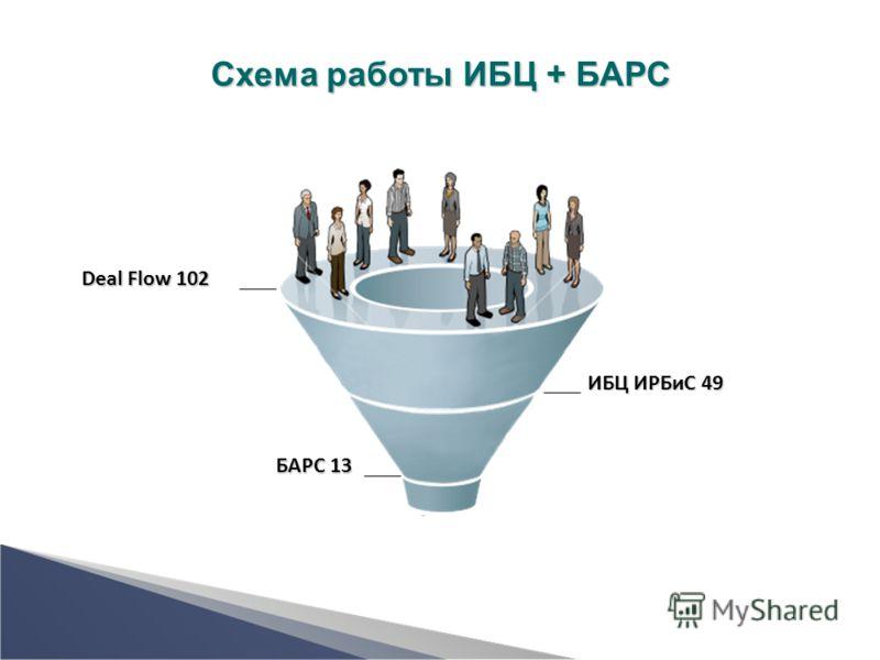 Deal Flow 102 ИБЦ ИРБиС 49 БАРС 13 Схема работы ИБЦ + БАРС