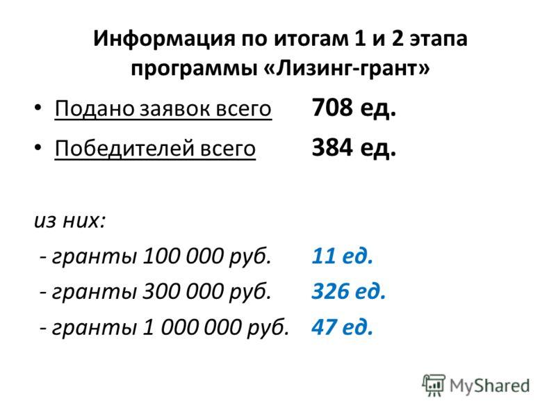 Информация по итогам 1 и 2 этапа программы «Лизинг-грант» Подано заявок всего 708 ед. Победителей всего 384 ед. из них: - гранты 100 000 руб. 11 ед. - гранты 300 000 руб. 326 ед. - гранты 1 000 000 руб. 47 ед.
