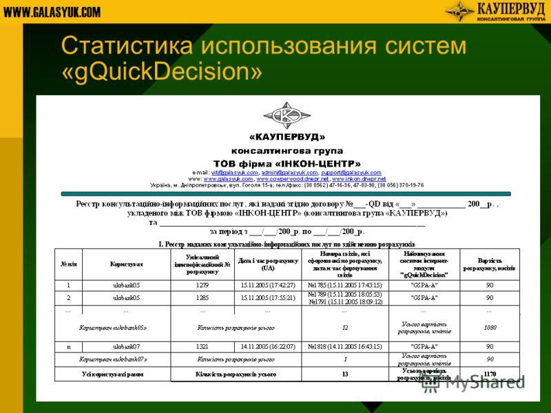 WWW.GALASYUK.COM Статистика использования систем «gQuickDecision»