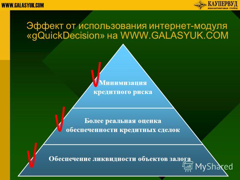 WWW.GALASYUK.COM Обеспечение ликвидности объектов залога Более реальная оценка обеспеченности кредитных сделок Минимизация кредитного риска Эффект от использования интернет-модуля «gQuickDecision» на WWW.GALASYUK.COM