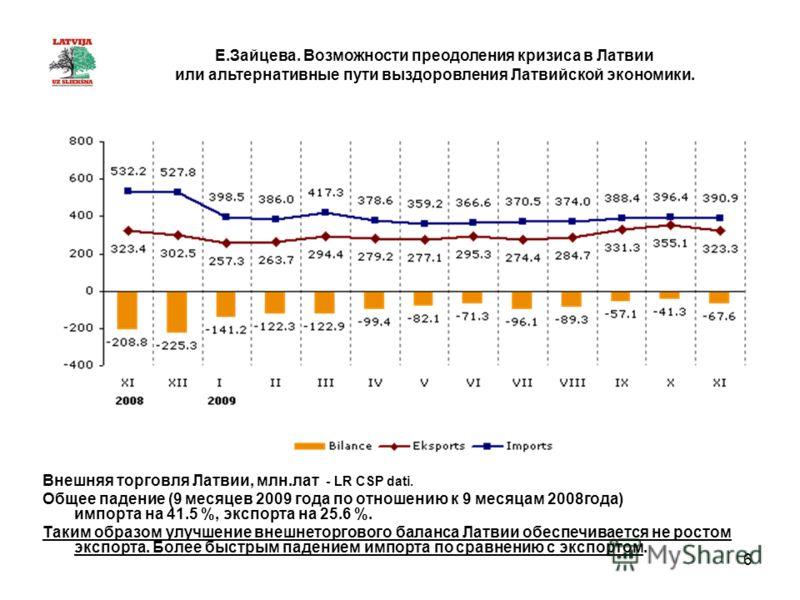 6 Внешняя торговля Латвии, млн.лат - LR CSP dati. Общее падение (9 месяцев 2009 года по отношению к 9 месяцам 2008года) импорта на 41.5 %, экспорта на 25.6 %. Таким образом улучшение внешнеторгового баланса Латвии обеспечивается не ростом экспорта. Б