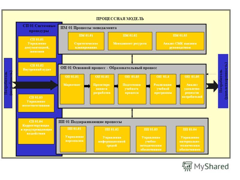 Системы менеджмента качества как инструмент для организаций, в которых внедрено управление через проекты