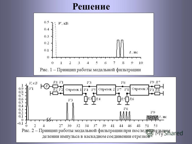 Решение Рис. 1 – Принцип работы модальной фильтрации Рис. 2 – Принцип работы модальной фильтрации при последовательном делении импульса в каскадном соединении отрезков