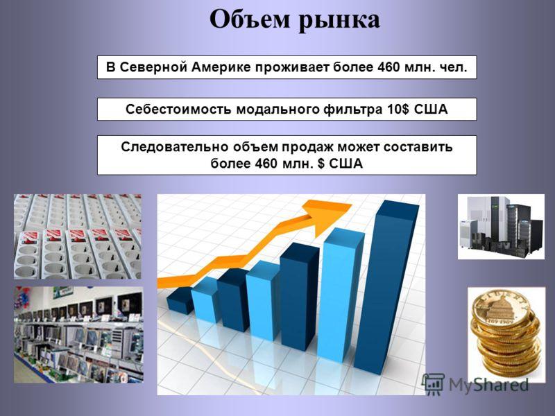 Объем рынка В Северной Америке проживает более 460 млн. чел. Себестоимость модального фильтра 10$ США Следовательно объем продаж может составить более 460 млн. $ США