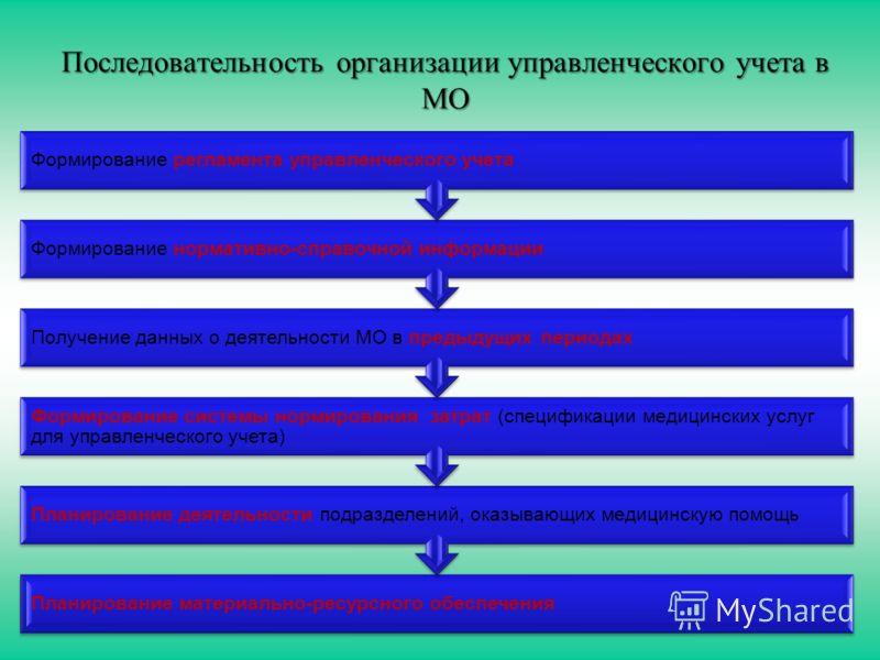 Последовательность организации управленческого учета в МО Планирование материально-ресурсного обеспечения Планирование деятельности подразделений, оказывающих медицинскую помощь Формирование системы нормирования затрат (спецификации медицинских услуг