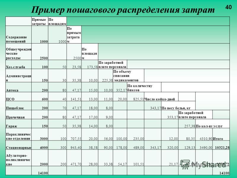 Пример пошагового распределения затрат Прямые затраты По площадям Содержание помещений1000 По прямым затрата м Общеучрежден ческие расходы2500 По площадя м Хоз.служба1005023,58173,58 По заработной плате персонала Администраци я1503035,3810,00225,38 П