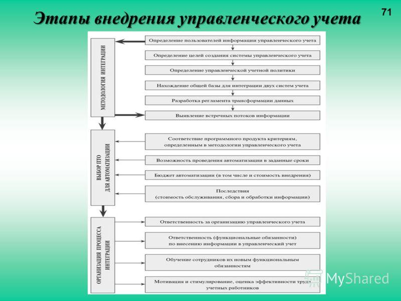 Этапы внедрения управленческого учета 71