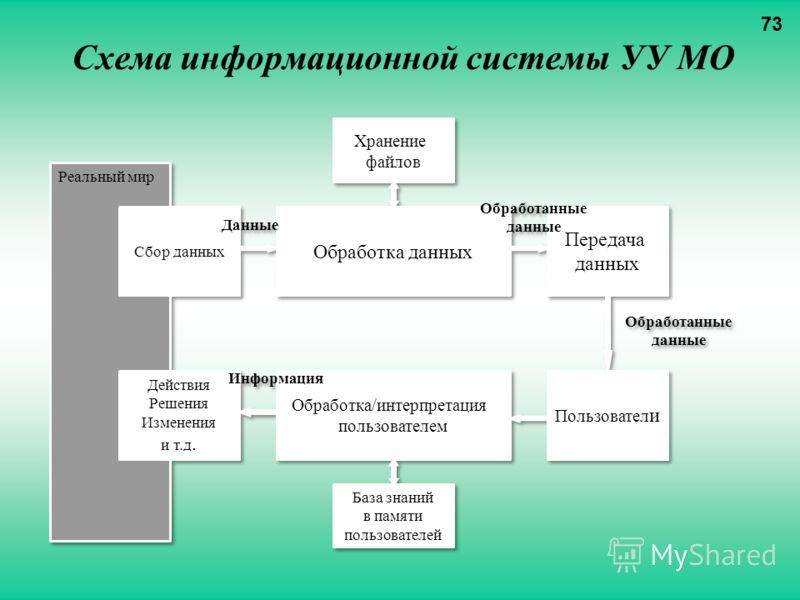 Схема информационной системы УУ МО 73