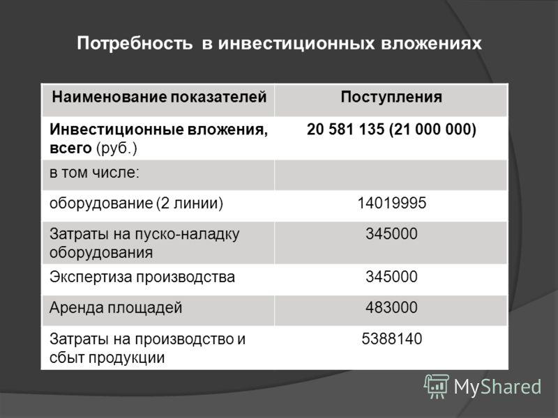 Потребность в инвестиционных вложениях Наименование показателейПоступления Инвестиционные вложения, всего (руб.) 20 581 135 (21 000 000) в том числе: оборудование (2 линии)14019995 Затраты на пуско-наладку оборудования 345000 Экспертиза производства3