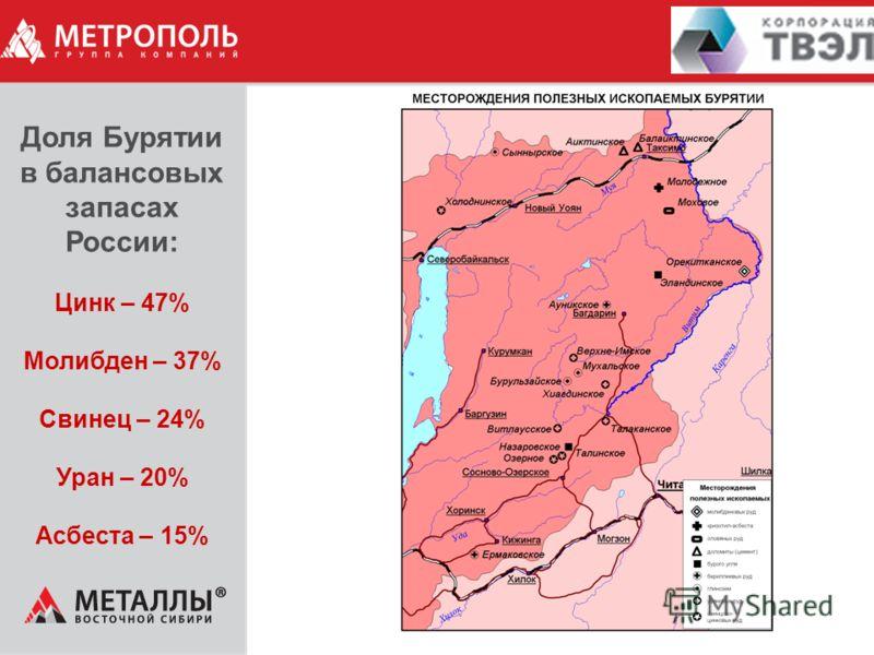 Доля Бурятии в балансовых запасах России: Цинк – 47% Молибден – 37% Свинец – 24% Уран – 20% Асбеста – 15%