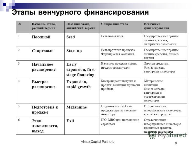 Этапы венчурного финансирования Название этапа, русский термин Название этапа, английский термин Содержание этапаИсточники финансирования 1 ПосевнойSeed Есть новая идеяГосударственные гранты, личные средства, материнские компании 2 СтартовыйStart up