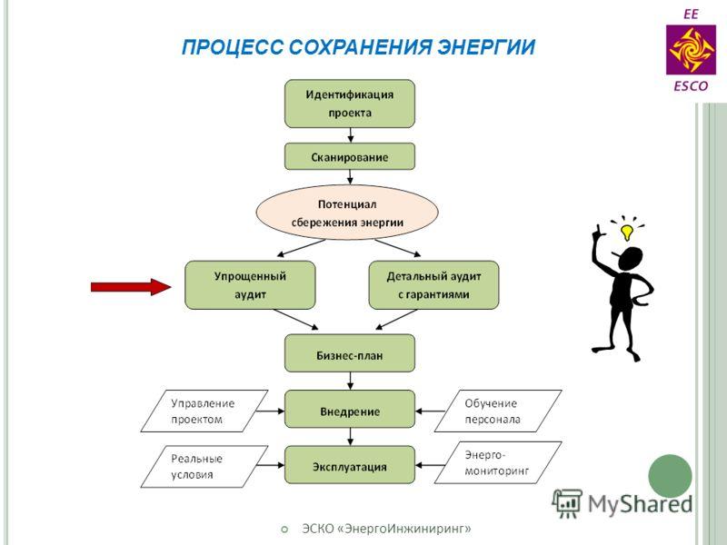 ПРОЦЕСС СОХРАНЕНИЯ ЭНЕРГИИ ЭСКО «ЭнергоИнжиниринг»