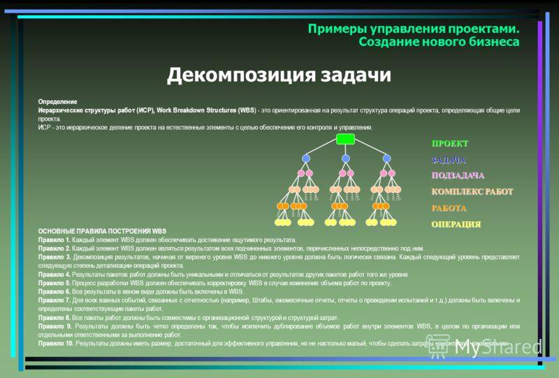Примеры управления проектами. Создание нового бизнеса Декомпозиция задачи Определение Иерархические структуры работ (ИСР), Work Breakdown Structures (WBS ) - это ориентированная на результат структура операций проекта, определяющая общие цели проекта