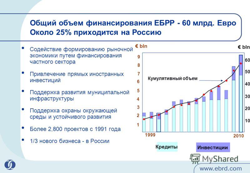 Содействие формированию рыночной экономики путем финансирования частного сектора Привлечение прямых иностранных инвестиций Поддержка развития муниципальной инфраструктуры Поддержка охраны окружающей среды и устойчивого развития Более 2,800 проектов с