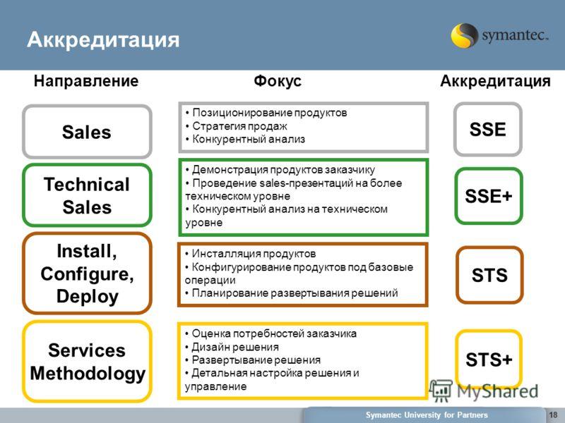 18Symantec University for Partners18 Аккредитация Technical Sales Install, Configure, Deploy Services Methodology Инсталляция продуктов Конфигурирование продуктов под базовые операции Планирование развертывания решений Демонстрация продуктов заказчик