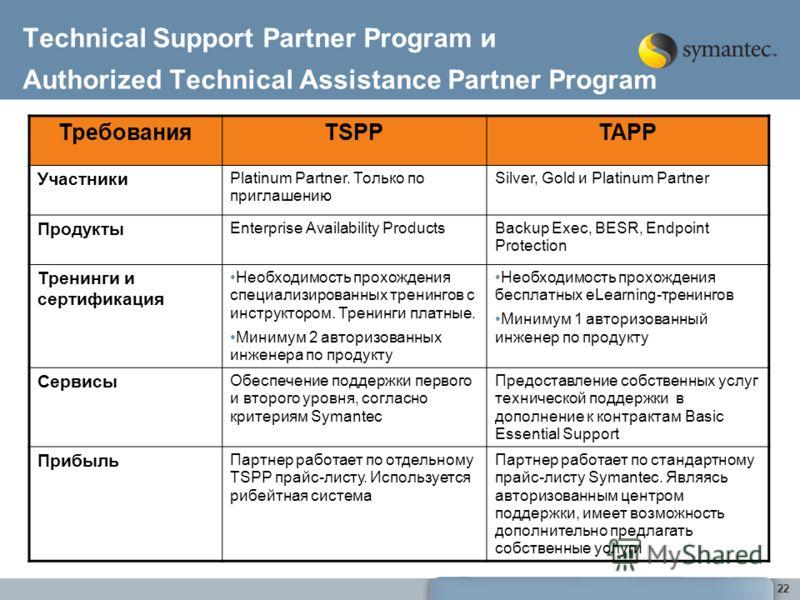 22 Technical Support Partner Program и Authorized Technical Assistance Partner Program ТребованияTSPPTAPP Участники Platinum Partner. Только по приглашению Silver, Gold и Platinum Partner Продукты Enterprise Availability ProductsBackup Exec, BESR, En