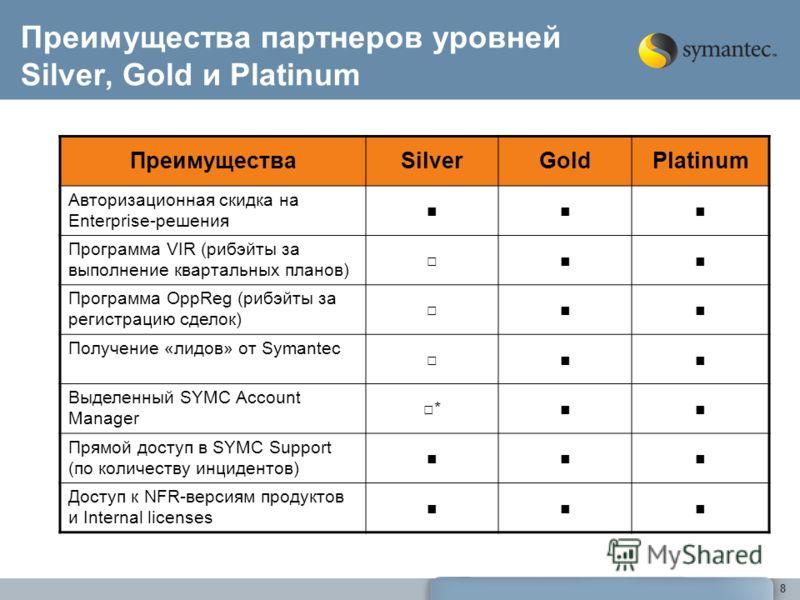 8 ПреимуществаSilverGoldPlatinum Авторизационная скидка на Enterprise-решения Программа VIR (рибэйты за выполнение квартальных планов) Программа OppReg (рибэйты за регистрацию сделок) Получение «лидов» от Symantec Выделенный SYMC Account Manager * Пр
