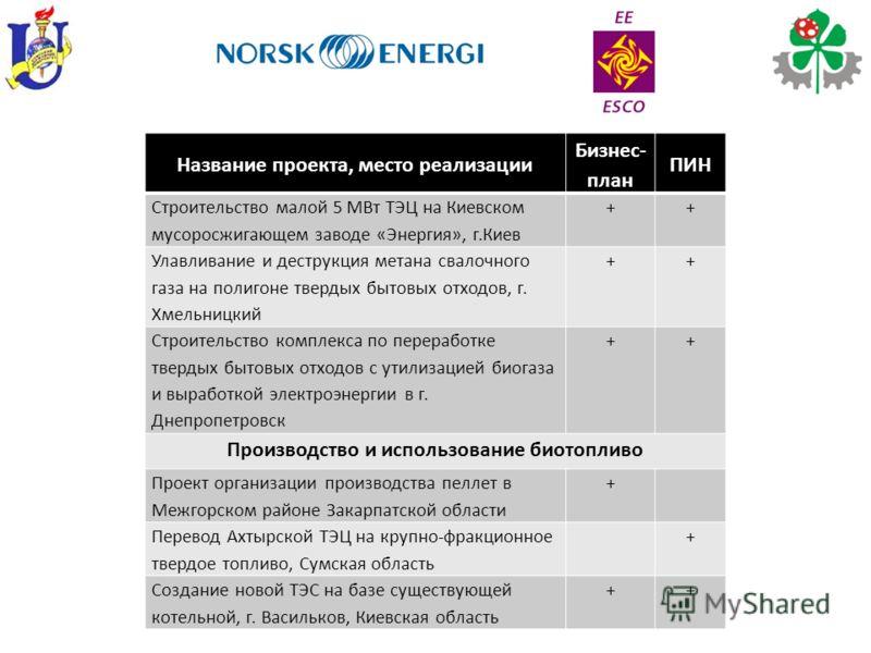 Название проекта, место реализации Бизнес- план ПИН Строительство малой 5 МВт ТЭЦ на Киевском мусоросжигающем заводе «Энергия», г.Киев ++ Улавливание и деструкция метана свалочного газа на полигоне твердых бытовых отходов, г. Хмельницкий ++ Строитель