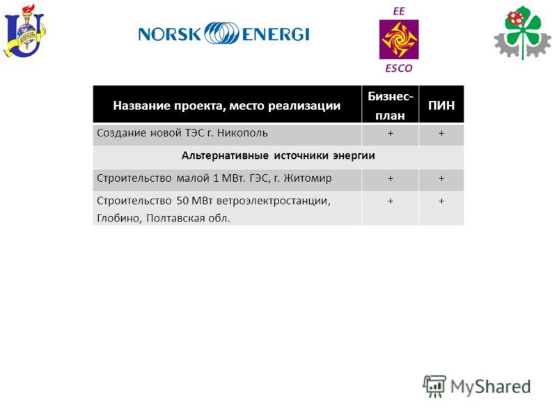 Название проекта, место реализации Бизнес- план ПИН Создание новой ТЭС г. Никополь++ Альтернативные источники энергии Строительство малой 1 МВт. ГЭС, г. Житомир++ Строительство 50 МВт ветроэлектростанции, Глобино, Полтавская обл. ++