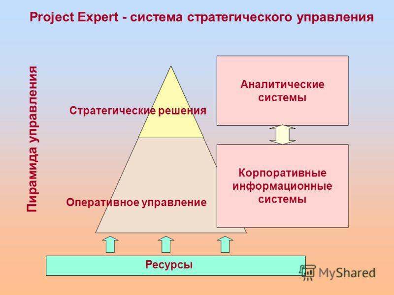 Пирамида управления Оперативное управление Стратегические решения Ресурсы Аналитические системы Корпоративные информационные системы Project Expert - система стратегического управления