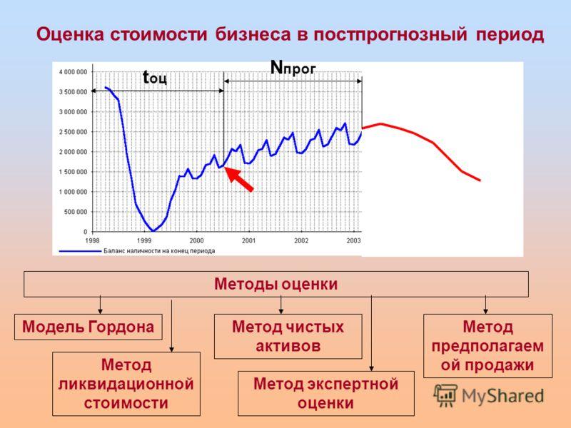 Оценка стоимости бизнеса в постпрогнозный период t оц N прог Методы оценки Модель Гордона Метод ликвидационной стоимости Метод предполагаем ой продажи Метод экспертной оценки Метод чистых активов