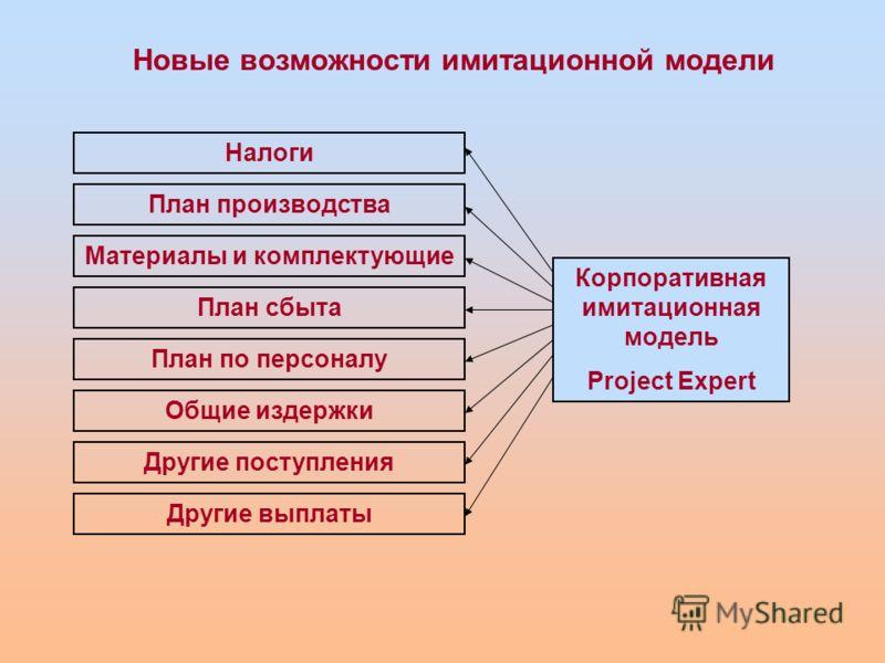 Новые возможности имитационной модели Налоги План производства Материалы и комплектующие План сбыта План по персоналу Общие издержки Другие поступления Другие выплаты Корпоративная имитационная модель Project Expert