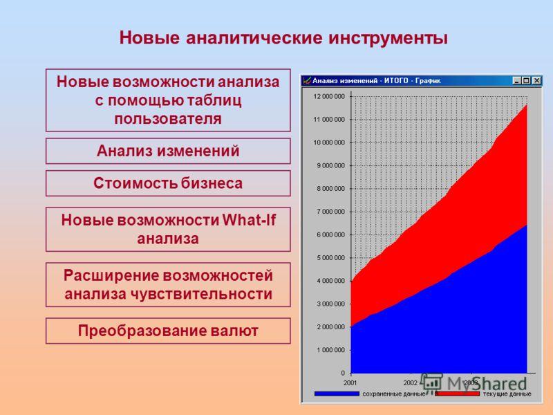Новые аналитические инструменты Новые возможности анализа с помощью таблиц пользователя Анализ изменений Расширение возможностей анализа чувствительности Стоимость бизнеса Новые возможности What-If анализа Преобразование валют