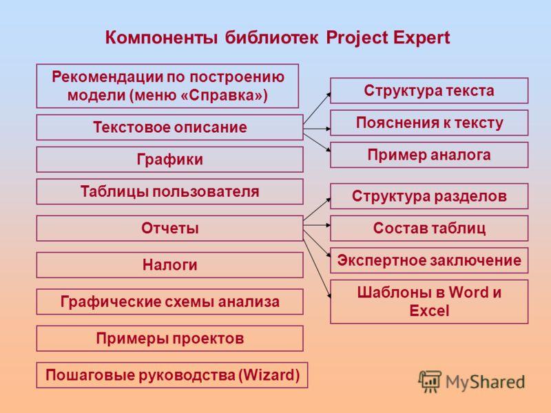 Компоненты библиотек Project Expert Текстовое описание Графики Таблицы пользователя Отчеты Налоги Графические схемы анализа Примеры проектов Пошаговые руководства (Wizard) Рекомендации по построению модели (меню «Справка») Структура текста Пояснения