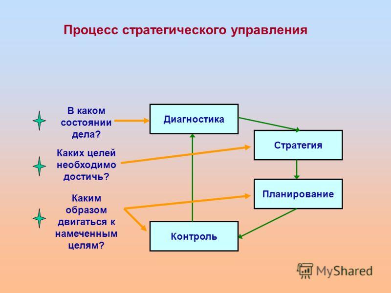 В каком состоянии дела? Каких целей необходимо достичь? Каким образом двигаться к намеченным целям? Диагностика Стратегия Планирование Контроль Процесс стратегического управления