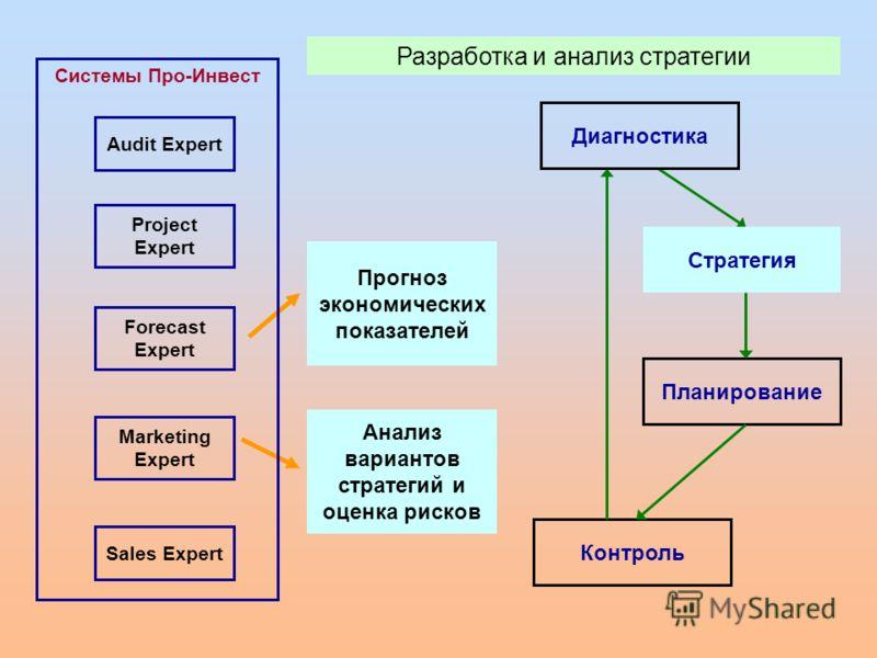 Планирование Контроль Audit Expert Marketing Expert Sales Expert Project Expert Forecast Expert Системы Про-Инвест Прогноз экономических показателей Анализ вариантов стратегий и оценка рисков Разработка и анализ стратегии Диагностика Стратегия