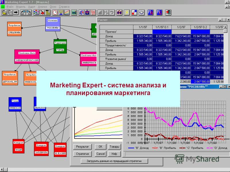 Marketing Expert - система анализа и планирования маркетинга