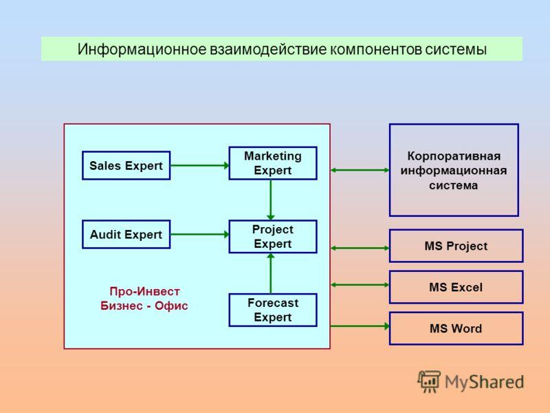Audit Expert Marketing Expert Sales Expert Project Expert Forecast Expert Информационное взаимодействие компонентов системы Корпоративная информационная система MS Project MS Word MS Excel Про-Инвест Бизнес - Офис