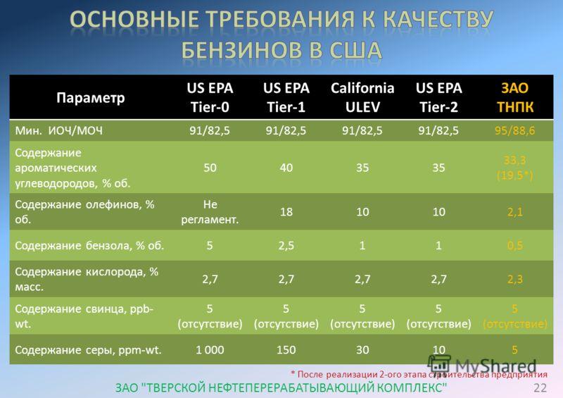 Параметр US EPA Tier-0 US EPA Tier-1 California ULEV US EPA Tier-2 ЗАО ТНПК Мин. ИОЧ/МОЧ91/82,5 95/88,6 Содержание ароматических углеводородов, % об. 504035 33,3 (19,5*) Содержание олефинов, % об. Не регламент. 18181010102,1 Содержание бензола, % об.