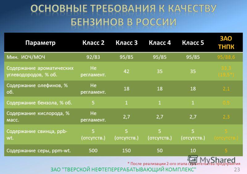 ПараметрКласс 2Класс 3Класс 4Класс 5 ЗАО ТНПК Мин. ИОЧ/МОЧ92/8395/85 95/88,6 Содержание ароматических углеводородов, % об. Не регламент. 4235 33,3 (19,5*) Содержание олефинов, % об. Не регламент. 18 2,1 Содержание бензола, % об.51110,5 Содержание кис