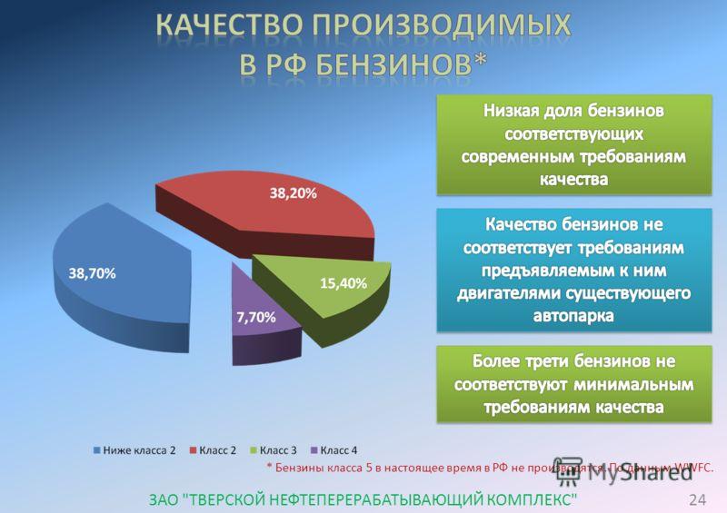 * Бензины класса 5 в настоящее время в РФ не производятся. По данным WWFC. 24ЗАО ТВЕРСКОЙ НЕФТЕПЕРЕРАБАТЫВАЮЩИЙ КОМПЛЕКС
