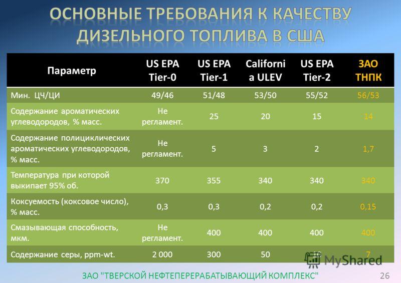 Параметр US EPA Tier-0 US EPA Tier-1 Californi a ULEV US EPA Tier-2 ЗАО ТНПК Мин. ЦЧ/ЦИ49/4651/4853/5055/5256/53 Содержание ароматических углеводородов, % масс. Не регламент. 25201514 Содержание полициклических ароматических углеводородов, % масс. Не