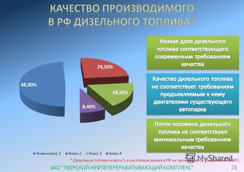 * Дизельное топливо класса 5 в настоящее время в РФ не производится. По данным WWFC. 28ЗАО ТВЕРСКОЙ НЕФТЕПЕРЕРАБАТЫВАЮЩИЙ КОМПЛЕКС