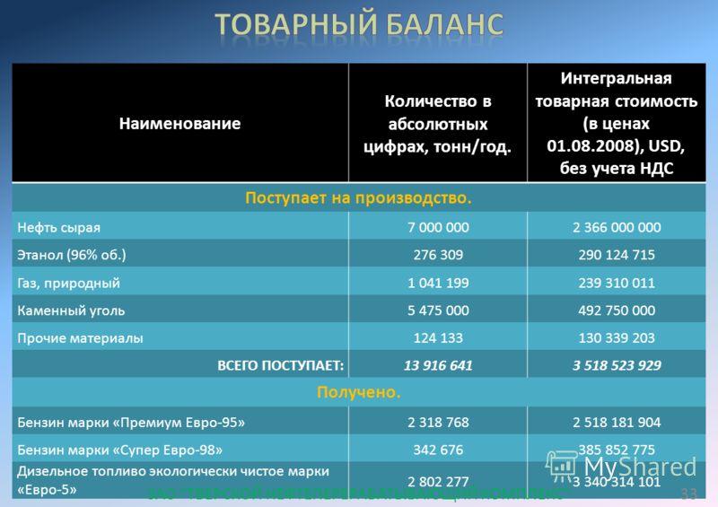 Наименование Количество в абсолютных цифрах, тонн/год. Интегральная товарная стоимость (в ценах 01.08.2008), USD, без учета НДС Поступает на производство. Нефть сырая7 000 0002 366 000 000 Этанол (96% об.)276 309290 124 715 Газ, природный1 041 199239