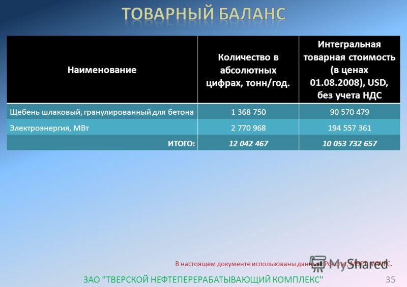 Наименование Количество в абсолютных цифрах, тонн/год. Интегральная товарная стоимость (в ценах 01.08.2008), USD, без учета НДС Щебень шлаковый, гранулированный для бетона 1 368 75090 570 479 Электроэнергия, МВт 2 770 968194 557 361 ИТОГО:12 042 4671
