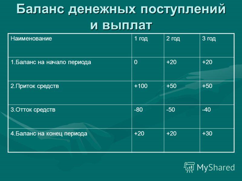 Баланс денежных поступлений и выплат Наименование1 год2 год3 год 1.Баланс на начало периода0+20 2.Приток средств+100+50 3.Отток средств-80-50-40 4.Баланс на конец периода+20 +30