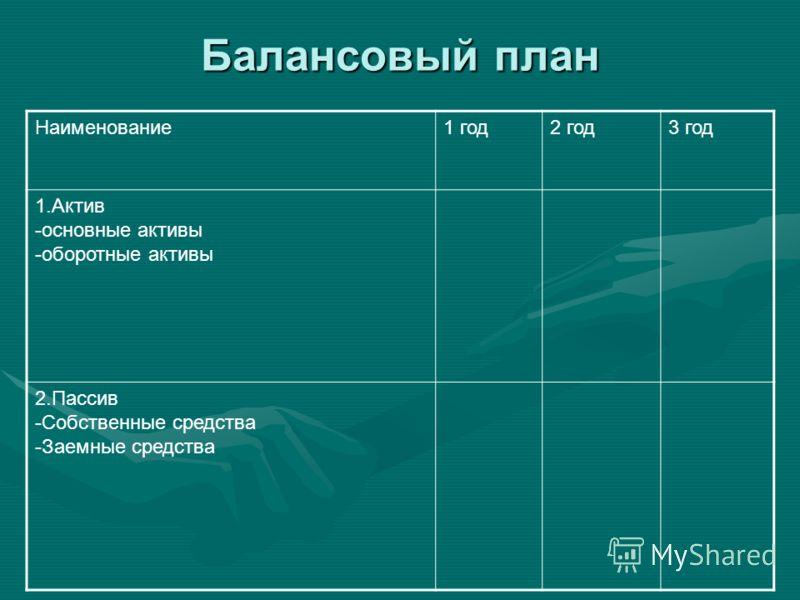 Балансовый план Наименование1 год2 год3 год 1.Актив -основные активы -оборотные активы 2.Пассив -Собственные средства -Заемные средства