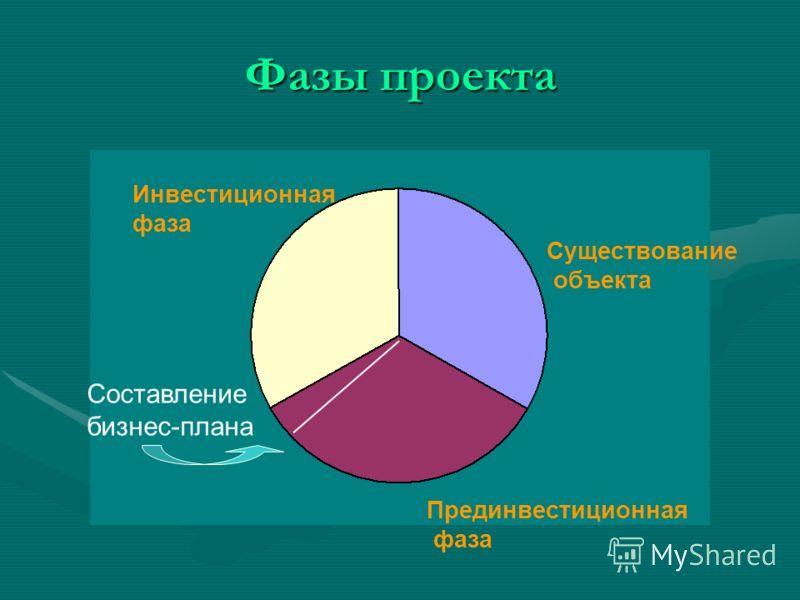 Фазы проекта Инвестиционная фаза Существование объекта Прединвестиционная фаза Составление бизнес-плана