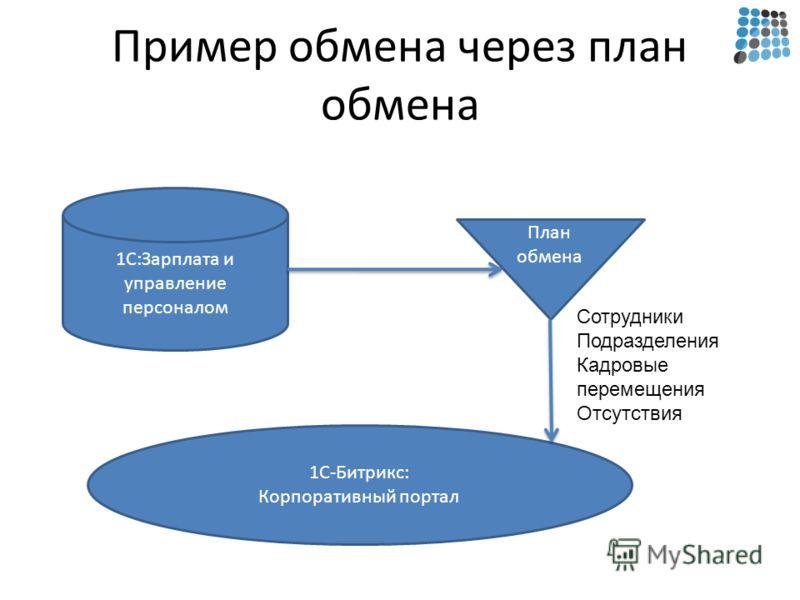 Пример обмена через план обмена 1С:Зарплата и управление персоналом 1С-Битрикс: Корпоративный портал План обмена Сотрудники Подразделения Кадровые перемещения Отсутствия
