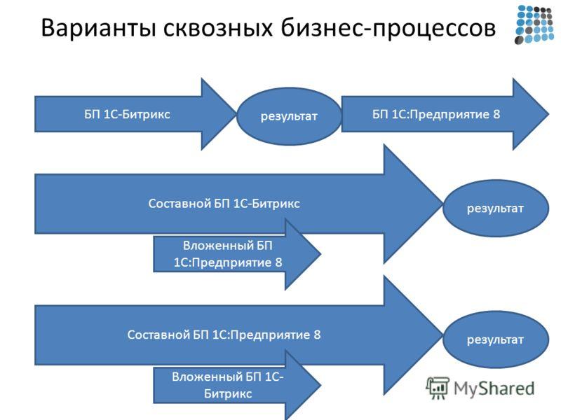 Варианты сквозных бизнес-процессов БП 1С-Битрикс результат БП 1С:Предприятие 8 Составной БП 1С-Битрикс результат Вложенный БП 1С:Предприятие 8 Составной БП 1С:Предприятие 8 результат Вложенный БП 1С- Битрикс