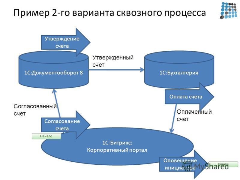 Пример 2-го варианта сквозного процесса 1С-Битрикс: Корпоративный портал 1С:Документооборот 81С:Бухгалтерия Согласованный счет Утвержденный счет Оплаченный счет Согласование счета Утверждение счета Оплата счета Оповещение инициатора