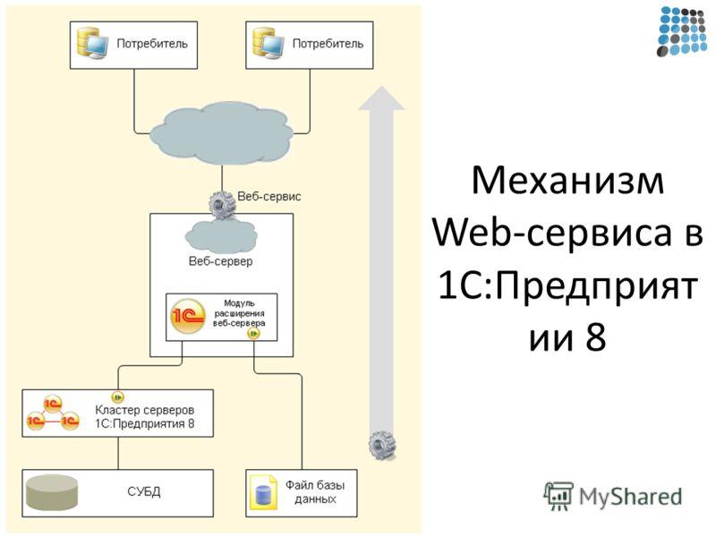 Механизм Web-сервиса в 1С:Предприят ии 8