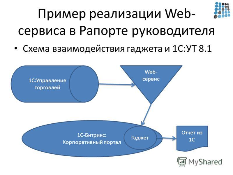 Пример реализации Web- сервиса в Рапорте руководителя Схема взаимодействия гаджета и 1С:УТ 8.1 1С:Управление торговлей Web- сервис 1С-Битрикс: Корпоративный портал Гаджет Отчет из 1С
